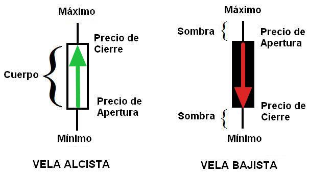 grafico_de_velas